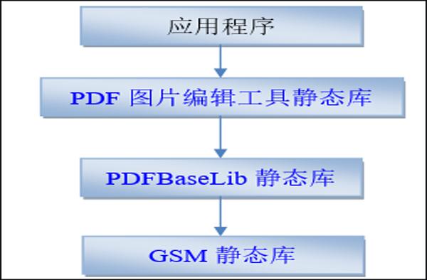 PDF图片编辑工具