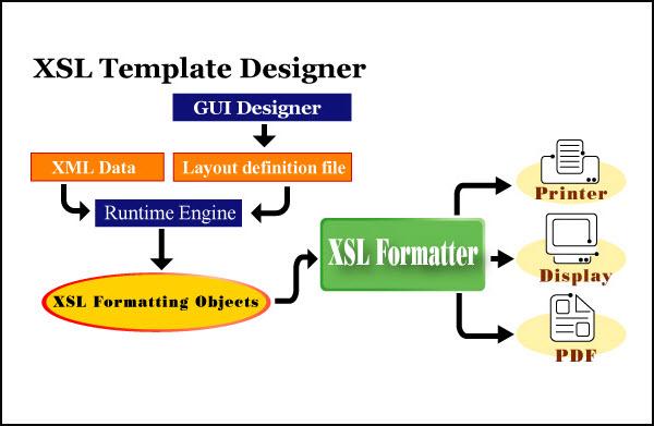 XSLFormatter自动排版系统